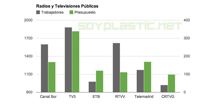 Cuantos trabajadores tienen las televisiones públicas