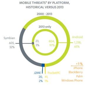 threats-by-platform