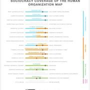 SOCIOCRACY COVERAGE OF THE HUMAN ORGANIZATION MAP V4 5 1904x2048 1 - Soziokratie und Holacracy im Vergleich