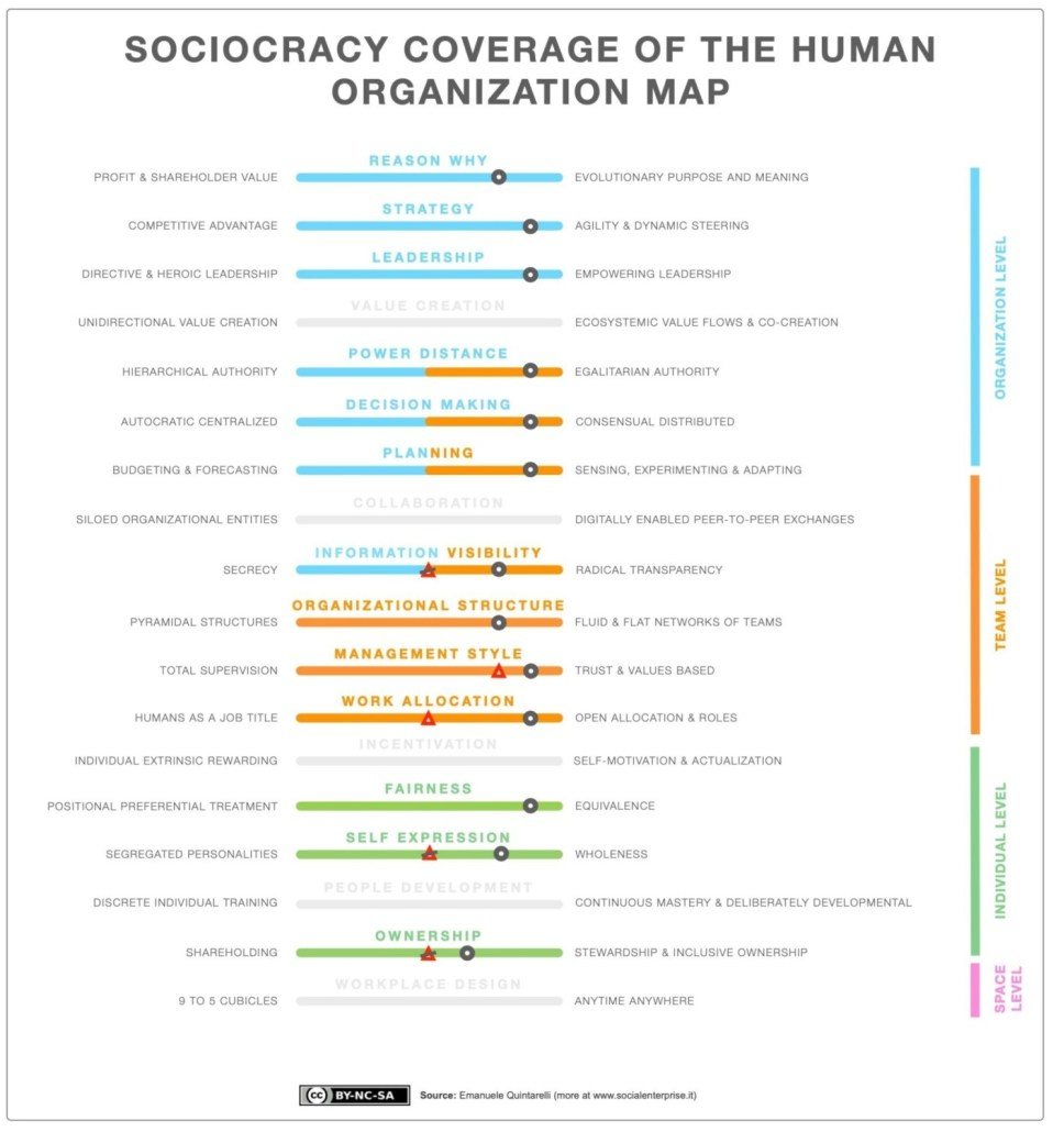 SOCIOCRACY COVERAGE OF THE HUMAN ORGANIZATION MAP V4 5 1904x2048 1 958x1030 - Soziokratie und Holacracy im Vergleich