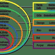 Integrale Unternehmensentwicklung Schallhart - Artikel - Die Soziokratische KreisorganisationsMethode (SKM) integral betrachtet