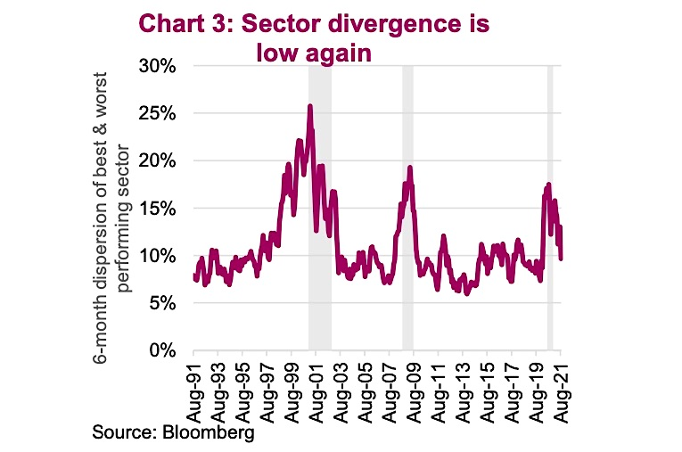sector divergence forming the dispersion of performance best worst chart investing