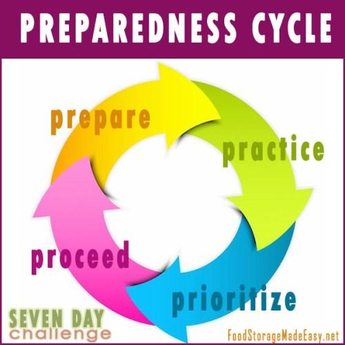 preparedness_cycle