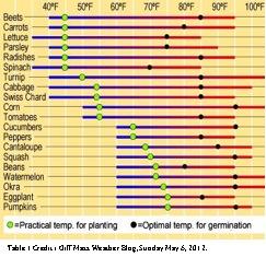 veg temp chart