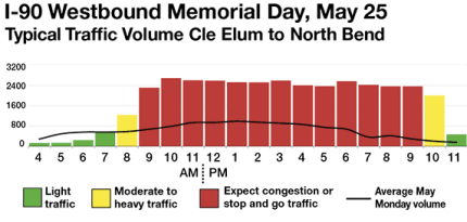 Screenshot, King 5 News Memorial Day Holiday traffic estimator.  Photo: Twitter