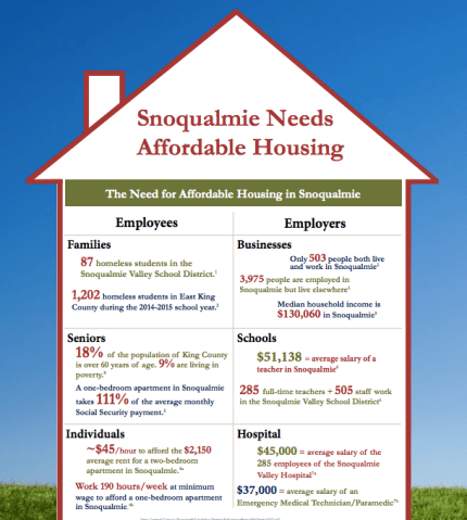 Imagine Housing flyer depicting the need for affordable housing in the Snoqualmie area