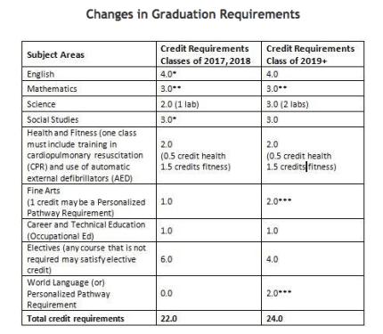 grad-changes