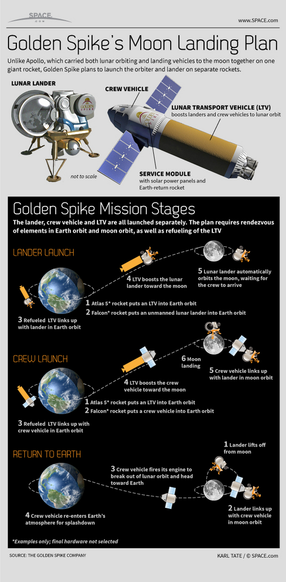 Learn about Golden Spike Company's plan to land paying astronauts on the moon by 2020, in this SPACE.com infographic.