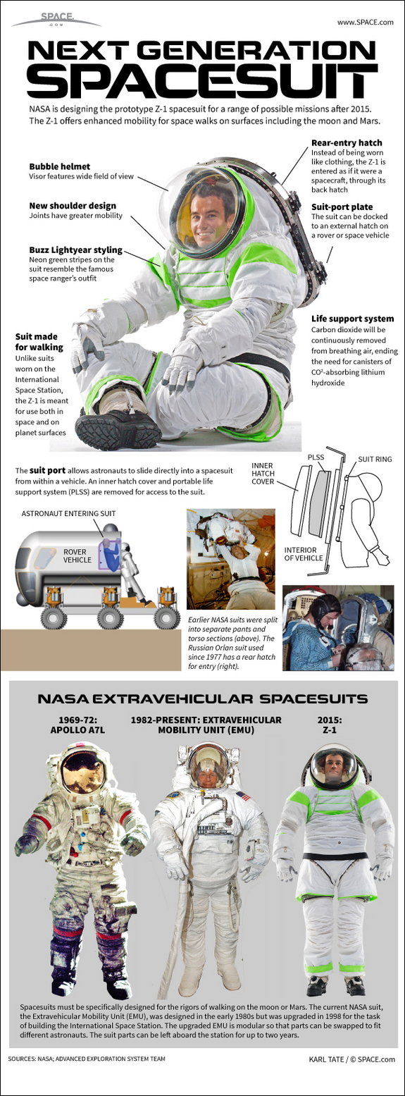 Learn about how NASA is developing a new spacesuit for exploring the moon and Mars, in this SPACE.com infographic.