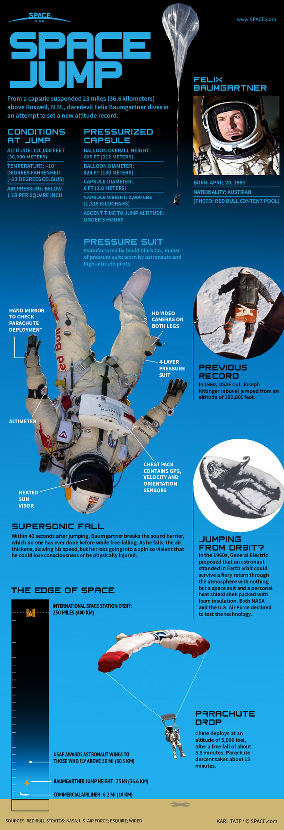 Find out how a record-breaking supersonic sky dive from space works, in this SPACE.com infographic.