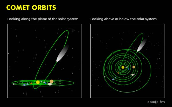 Comet Orbits | Solar System | Space FM