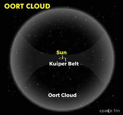 Kuiper Belt and Oort Cloud Solar System Space FM