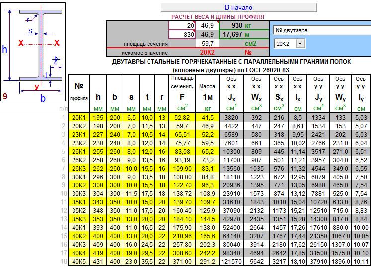 Двутавры колонные по ГОСТ 26020-83