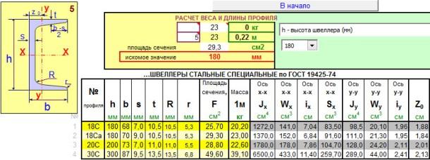 Швеллеры стпециальные по ГОСТ 19425-74