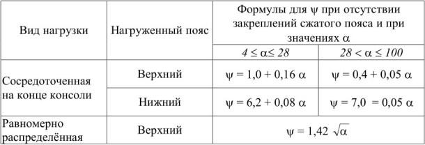 Коэффициенты ψ для жёстко заделанных консолей двутаврового сечения с двумя осями симметрии