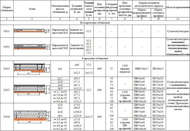 Технические характеристики облицовок каркасного и бескаркасного типа