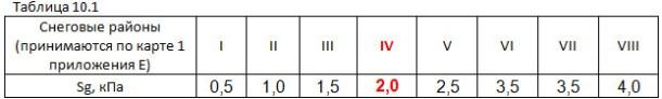 Таблица 10.1 СП 20.13330.2016
