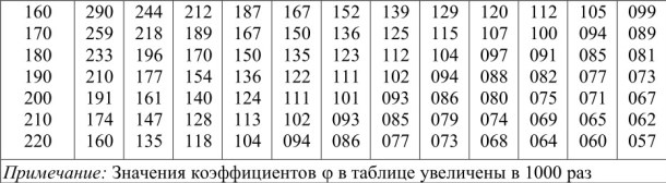 Коэффициенты продольного изгиба центрально-сжатых элементов