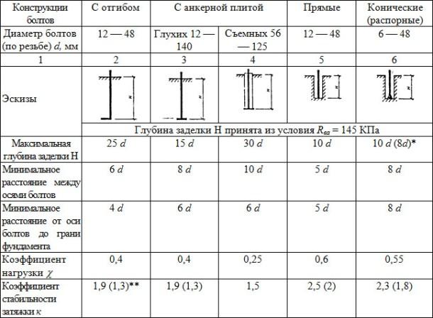 Таблица 3 Таблица нагрузки