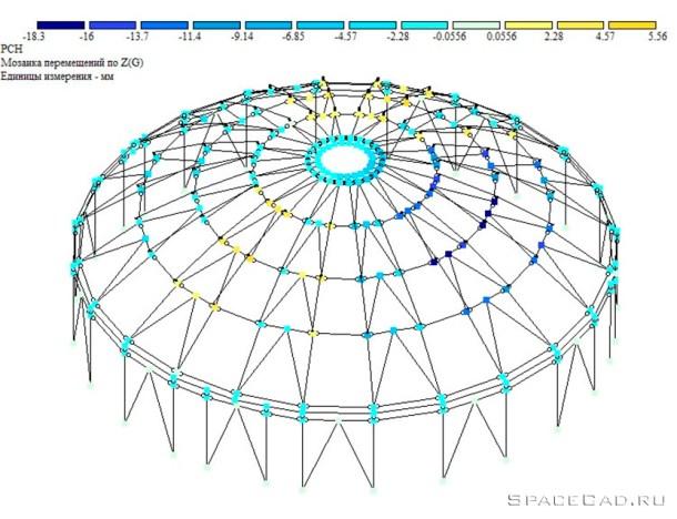Расчет металлического ребристого купола в Лира САПР 5
