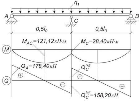 Суммарная эпюра усилий M и Q