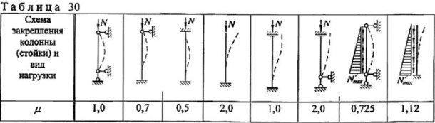 коэффициент расчетной длины