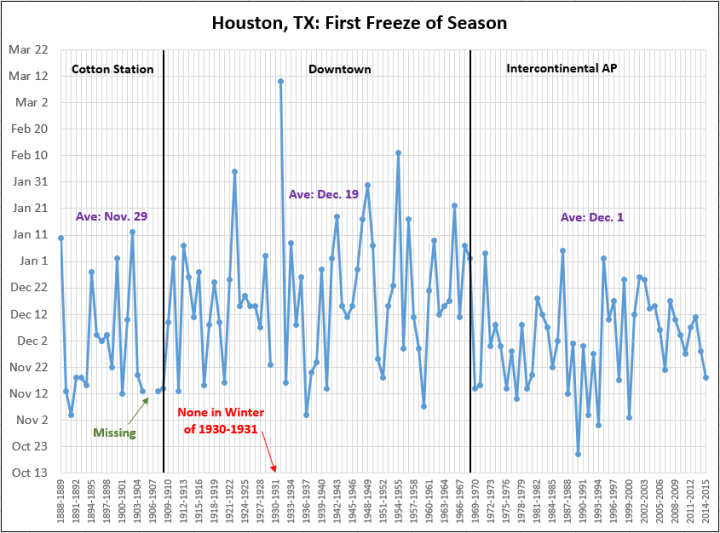 Houston first freeze climatology. (Brian Brettschneider)