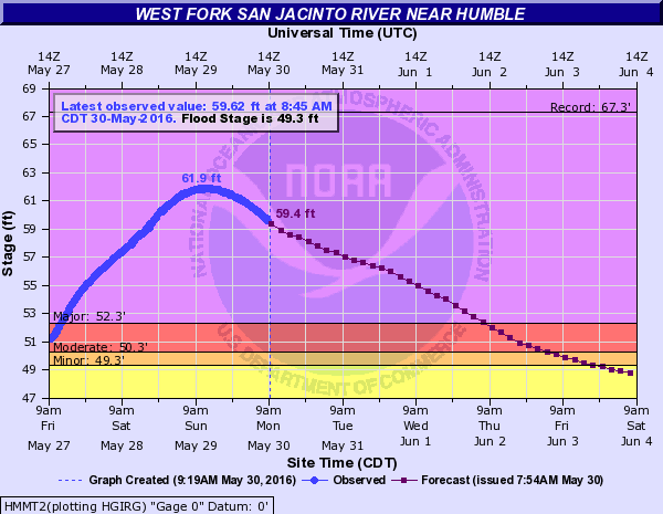 The San Jacinto River at Humble has crested, but will remain in major flood for several more days. (NWS)