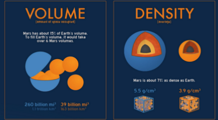 NASA Infographic Mars Quick Facts