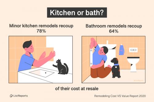 kitchen-bathroom-roi