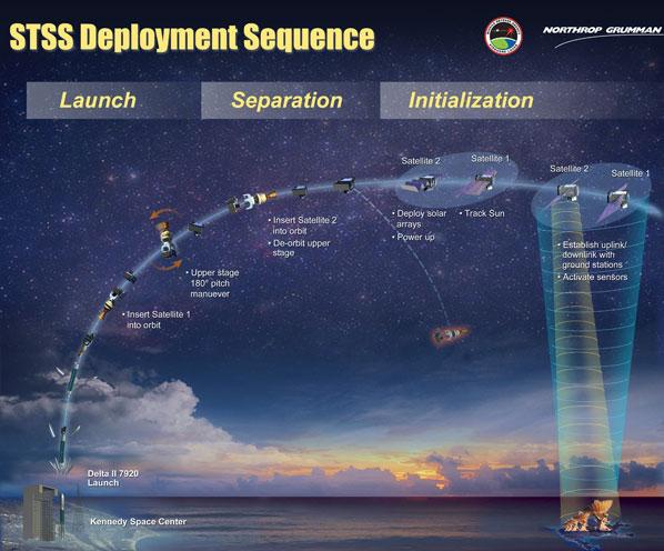 Spaceflight Now Delta Launch Report Illustrations of