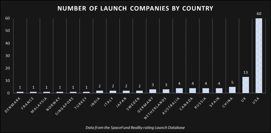 SpaceFund - Launch Companies by Country - Boys Like Rockets