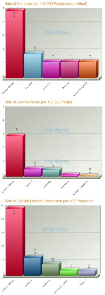 Homicide Stats Barchart