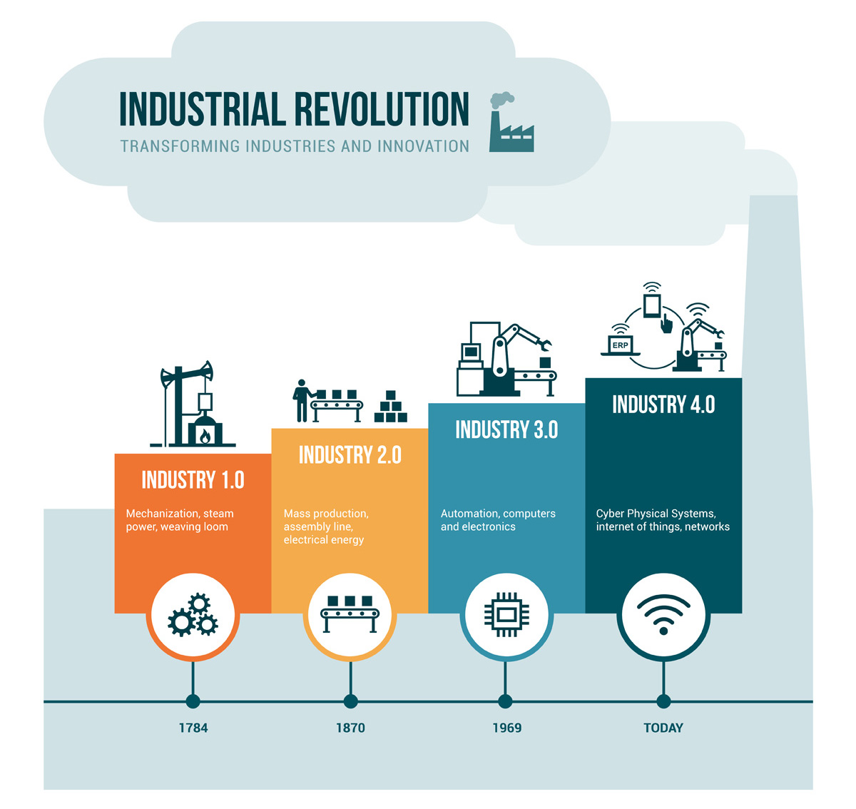 How Can Space Support The Fourth Industrial Revolution