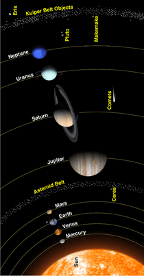 All About Pluto :: NASA Space Place