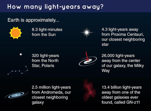 Resultado de imagem para light years