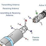 Igla docking system antennas.