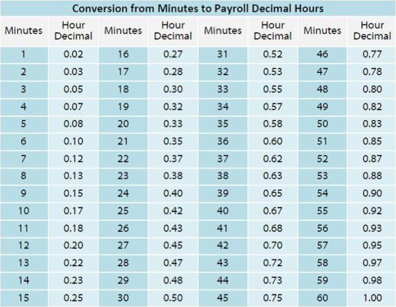 Time Card Minutes To Decimals Cekharga