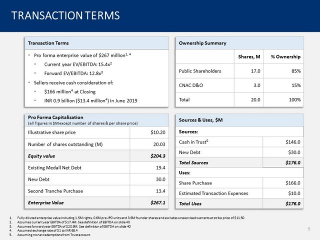 CNAC transaction summary