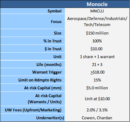 Monocle table