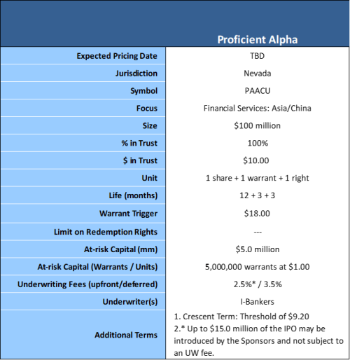 Proficient Alpha terms 4-27-19