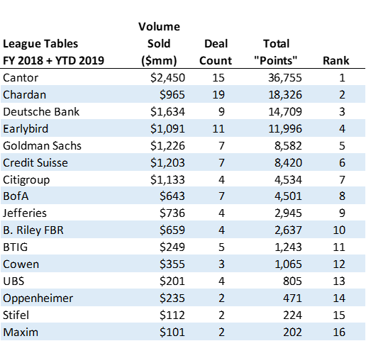 2019 underwriters tournament rankings 6-17-19