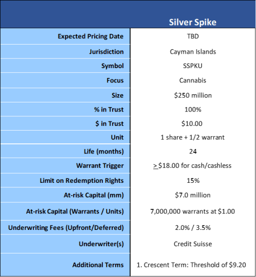 Silver Spike terms2