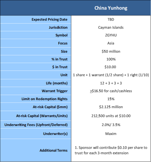 china yunhong terms 9-17-19