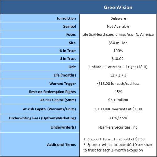 Greenvision terms 10-22-19 2