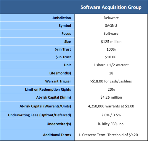 Software Acquisition Group terms 10-27-19
