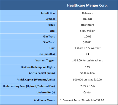 Healthcare Merger Corp terms summary