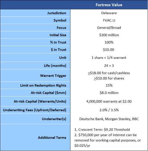 Fortress Value summary of terms 3-9-20