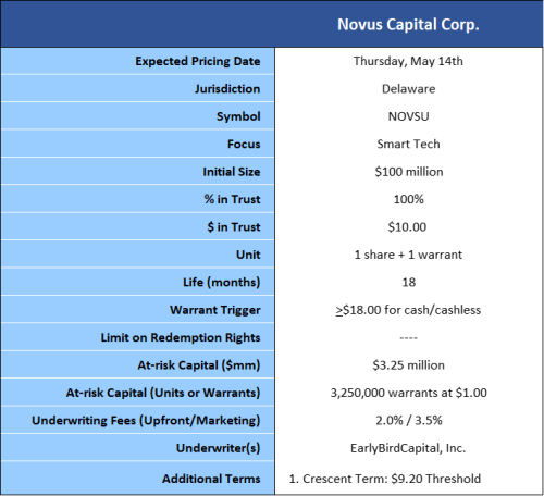 Novus revised summary of terms 5-14-20