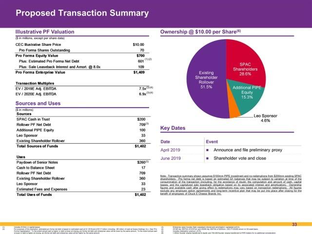 CEC transaction overview